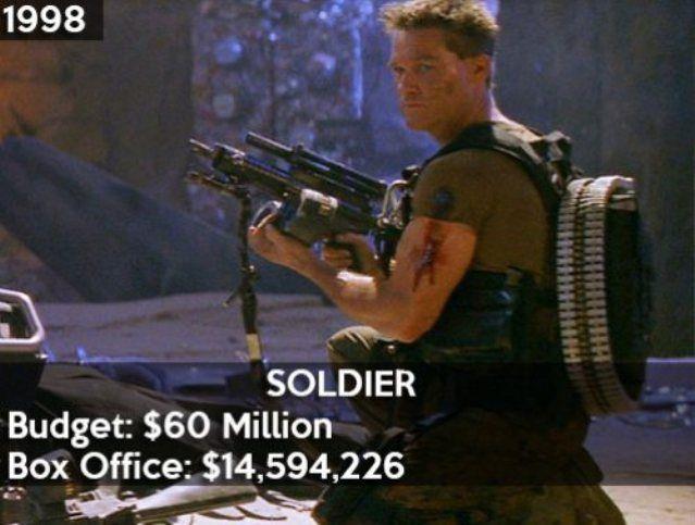 pire-resultats-financiers-hollywood-06