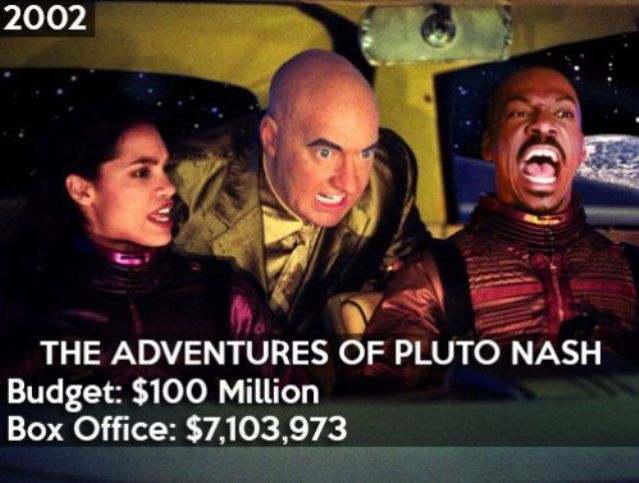 pire-resultats-financiers-hollywood-10