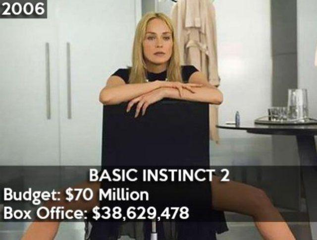 pire-resultats-financiers-hollywood-14