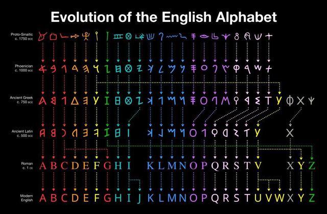 evolution-alphabet