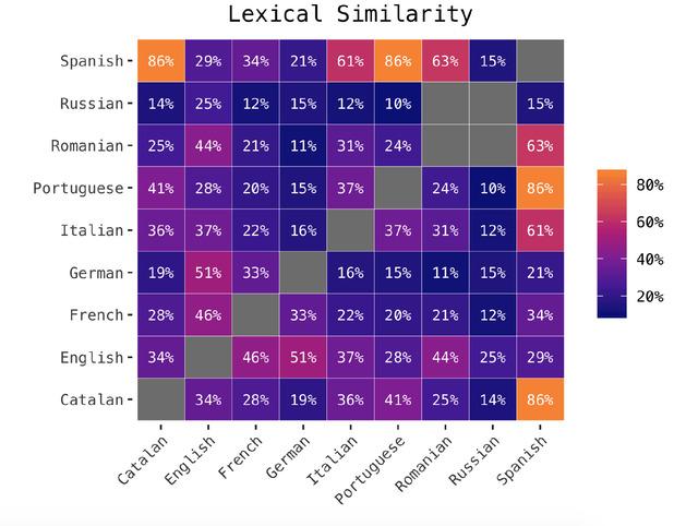 langues-similarite-lexicale