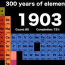 300-ans-decouvertes-elements